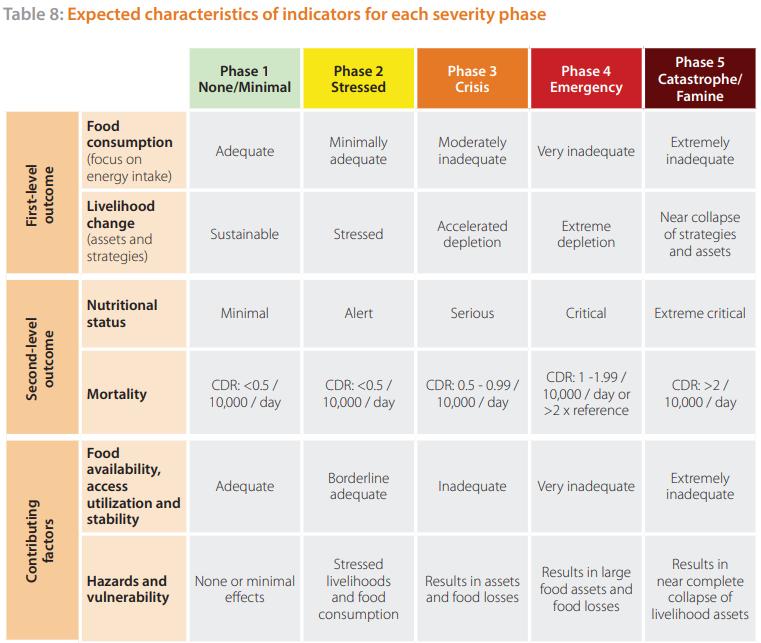 Erklärung der IPC Phasen Tabelle